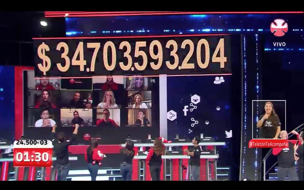 No había meta, pero igual la superó: Teletón 2020 cerró con $34.703.593.204