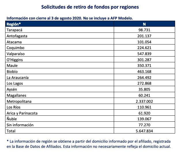 Balance por regiones Superintendencia de Pensiones