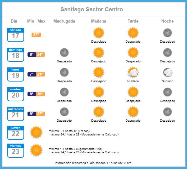 Temperatura para el sábado 17 de octubre