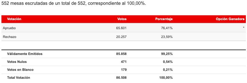 Resultado total de Arica y Parinacota