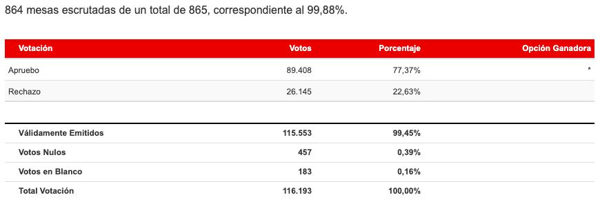 Resultados Región de Tarapacá