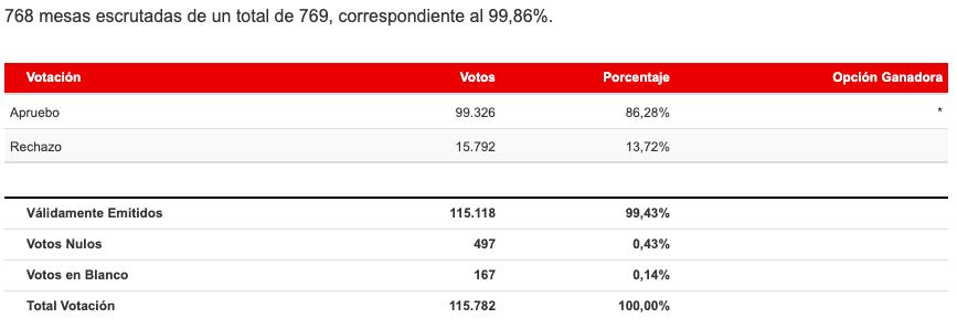 Resultados Región de Atacama