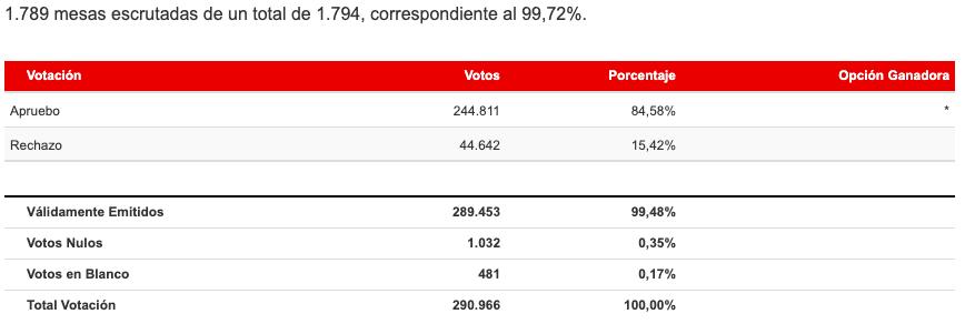 Resultados Región de Coquimbo