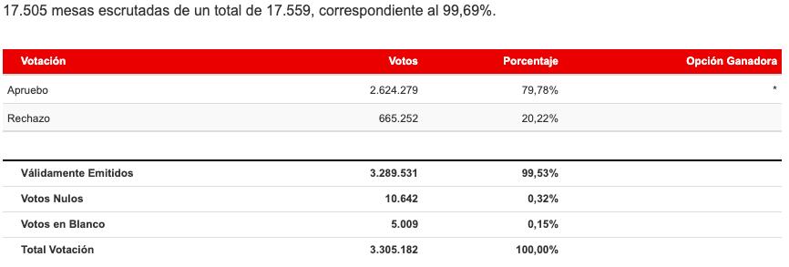 Resultados Región Metropolitana