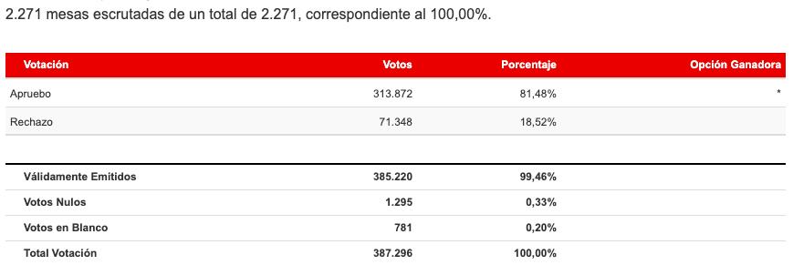 Resultados Región del Libertador Bernardo O`Higgins