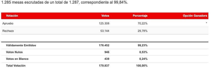 Resultados Región de Ñuble