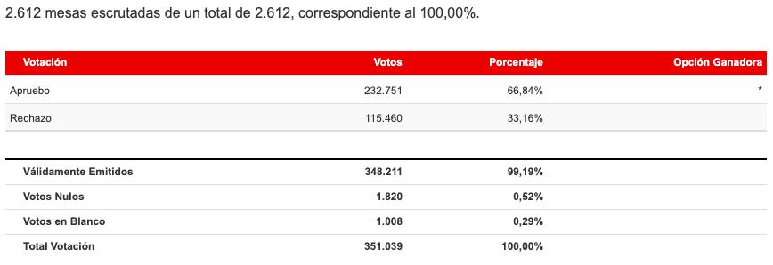 Resultados Región de La Araucanía