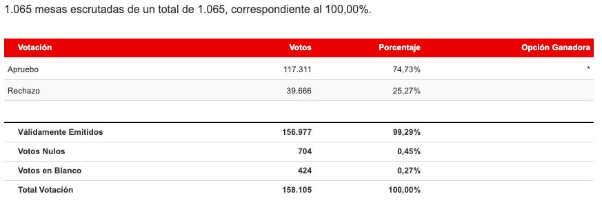 Resultados Región de Los Ríos