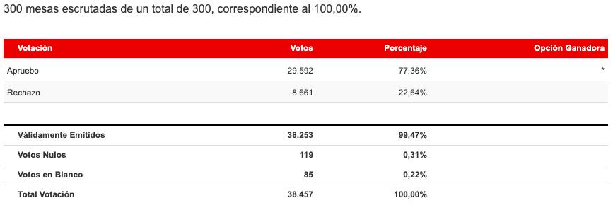 Resultados Región de Aysén