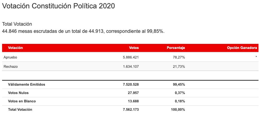 Resultados Plebiscito