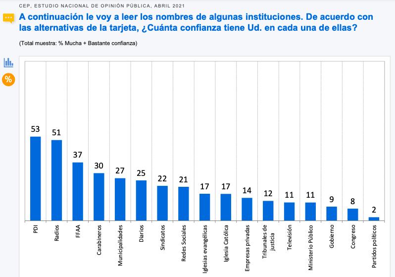 Encuesta CEP instituciones