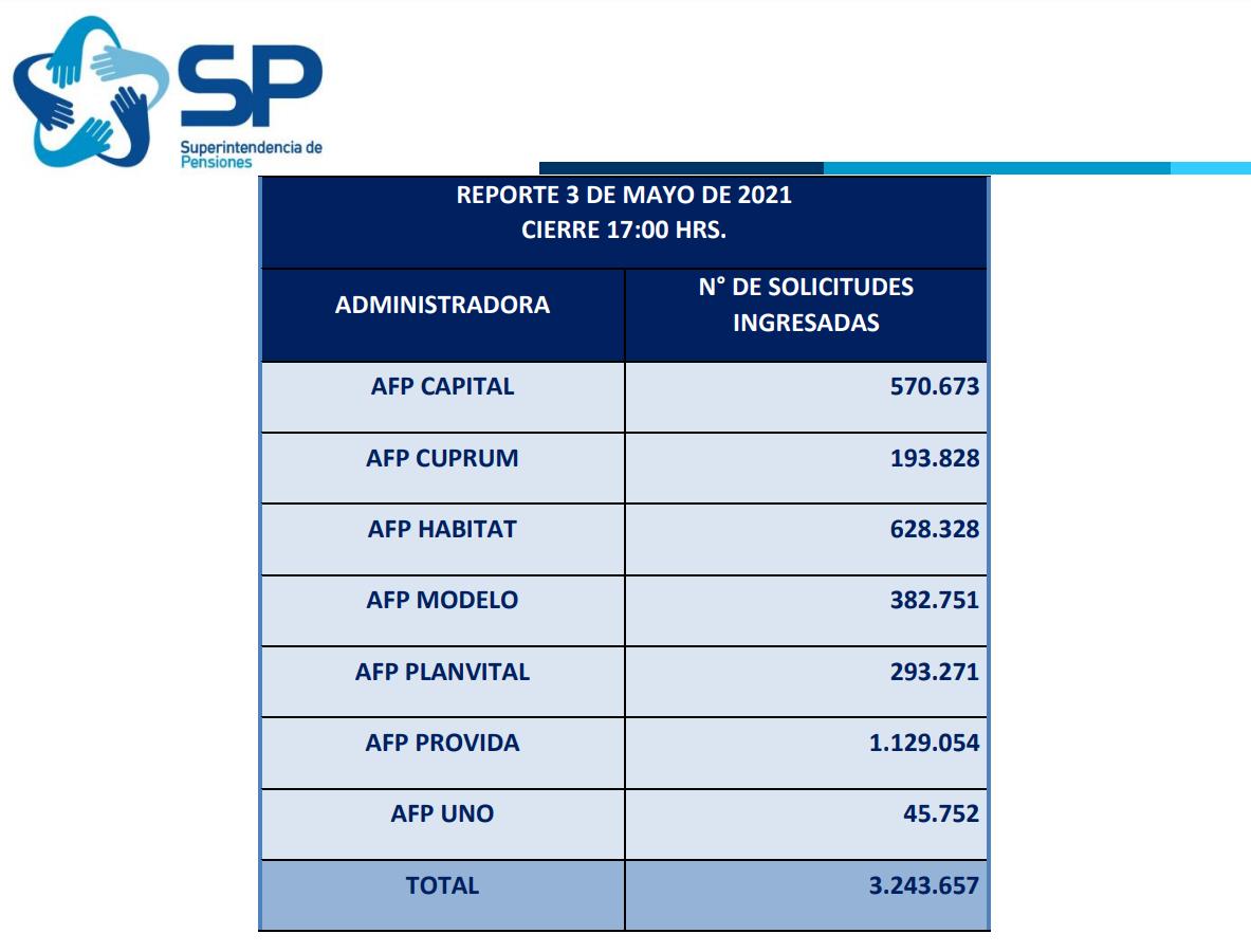 Primer balance del tercer retiro de las AFP