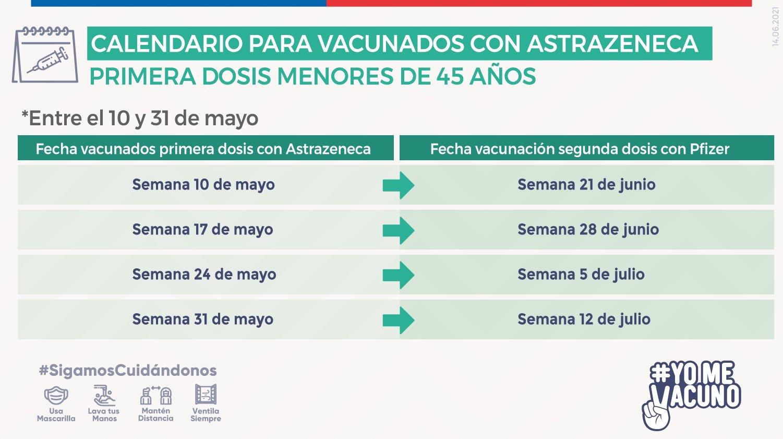 Calendario de vacunación para AstraZeneca