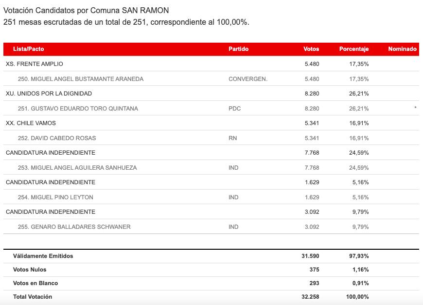 Resultados de las elecciones en San Ramón