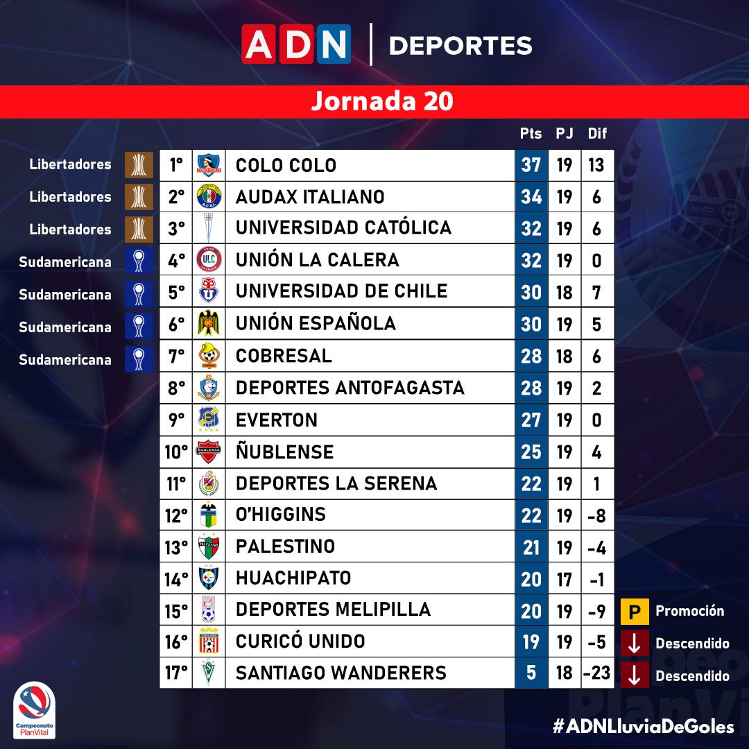 Torneo Nacional 2021   Clasificación