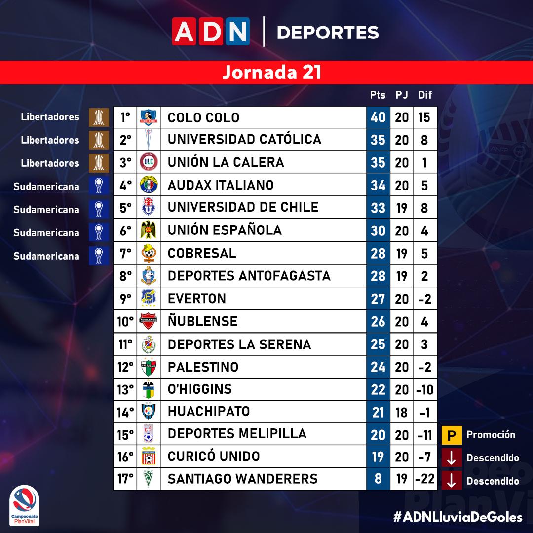 Torneo Nacional 2021 | Clasificación