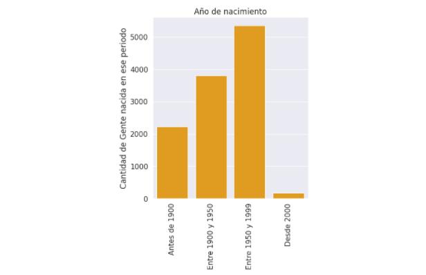 ¿Quiénes son las chilenas y chilenos más reseñados en Wikipedia?