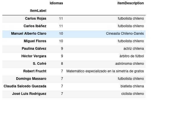 Chilenas y chilenos en Wikipedia que no están en español