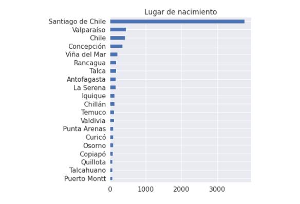 ¿De dónde son los chilenos más reseñados en Wikipedia?