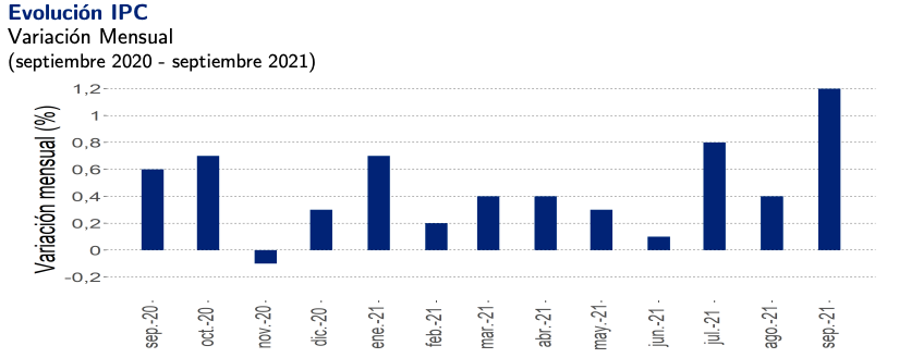 IPC septiembre 1,2%