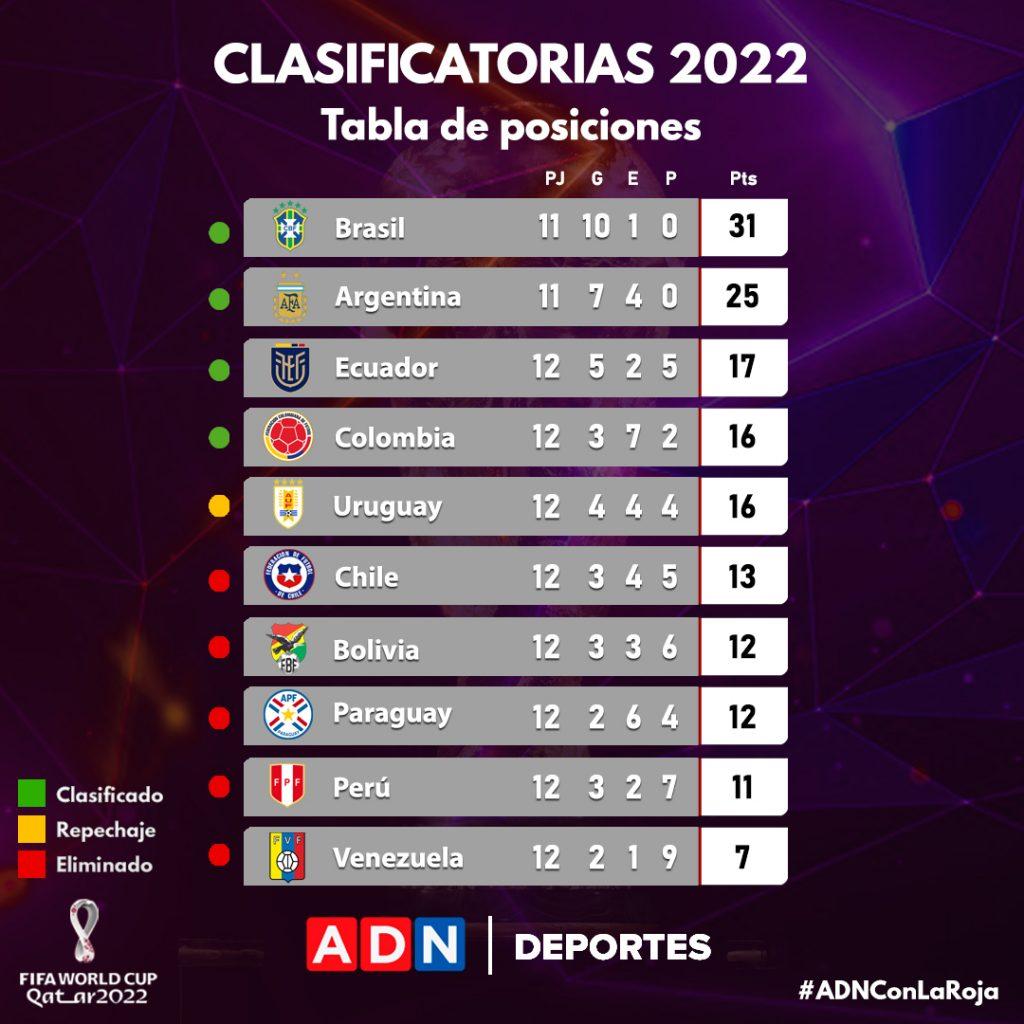 Clasificatorias Qatar 2022